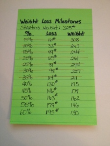 I broke my total weight down into 5% milestones. That way my total pounds to lose wasn't that daunting.