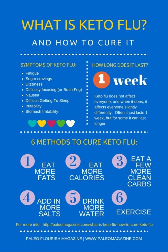 What-is-Keto-Flu-and-how-to-cure-keto-flu